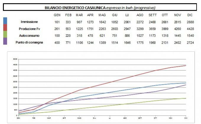 bilancioEnergeticoCasaunica2